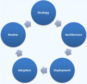 SharePoint 2013 Strategy